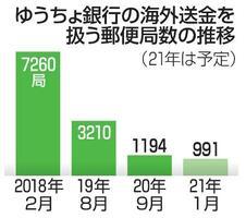 ゆうちょ銀行の海外送金を扱う郵便局数の推移