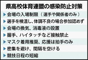 県高校体育連盟の感染防止対策