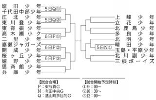第41回全日本学童軟式野球 5、6日 3回戦6試合