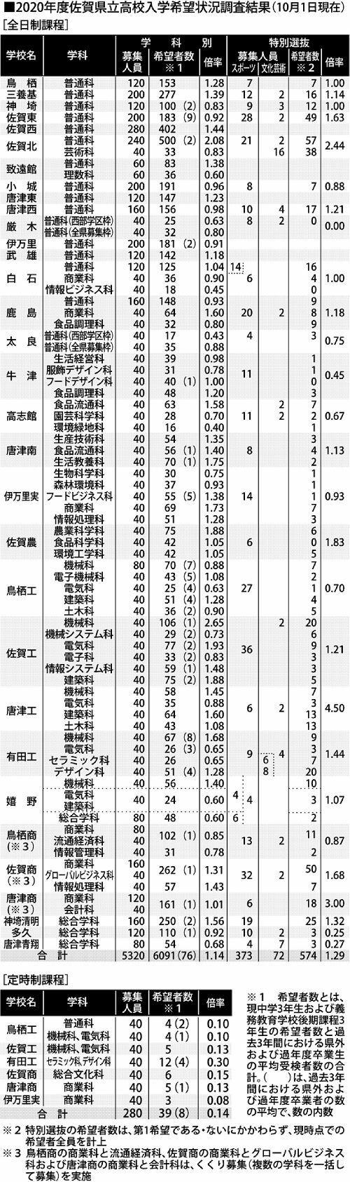 福島 県 高校 倍率 2020