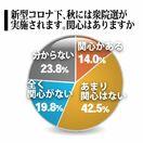 衆院選「関心ある」18歳以上22% 佐賀新聞社・県内高校…