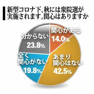 衆院選「関心ある」18歳以上22% 佐賀新聞社・県内高校生アンケート