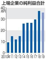 企業業績、3年ぶり減益の見通し