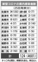 佐賀県内の感染者数(2021年8月25日発表)
