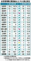 佐賀県内市町女性管理職14% 共…