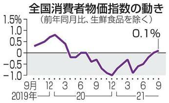 9月の消費者物価、0・1%上昇