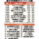100億円企業、佐賀は25社 ダイレックス6年連続首位