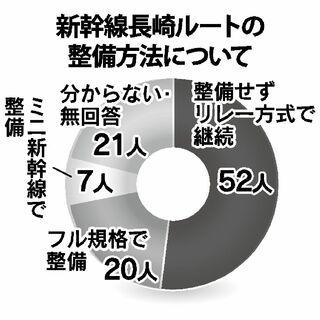 <有権者100人アンケート>新幹線長崎ルート 「リレー継続」半数超