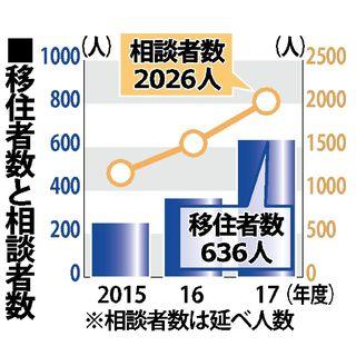 2017年度の佐賀県移住者は636人 半数以上が福岡から