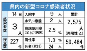 佐賀県内の感染状況(2021年7月14日現在)