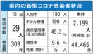 <新型コロナ>佐賀県内、29人感染 5月15日 病床使用…