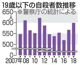 未成年の自殺増、18年599人
