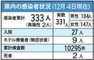 <新型コロナ>佐賀県内、新たに40~80代男女4人が感染…