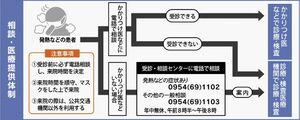 佐賀県内の相談・医療提供体制
