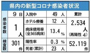 佐賀県内の感染状況(2021年6月9日現在)