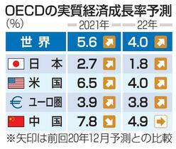 21年世界成長率は5・6%