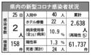 <新型コロナ>佐賀県内2人感染 延べ2638人に 7月2…