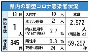 県内の新型コロナ感染者状況(7月13日現在)