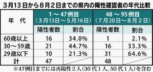 3月13日から8月2日までの県内の陽性確認者の年代比較