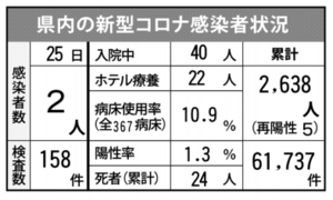 県内の新型コロナ感染者状況(7月25日現在)