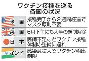 日本の接種、世界100位以下