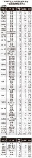 県立高一般入試志願状況 全日制平均1.13倍