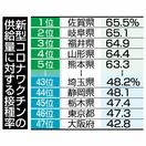 <コロナワクチン>佐賀65.5%、接種率1位