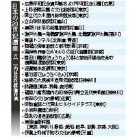 日本の20世紀遺産
