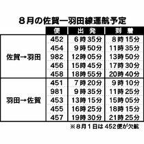<新型コロナ>8月の羽田便、1日…
