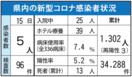 <新型コロナ>佐賀県内、新たに5人感染 佐賀県民への往来…