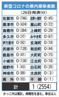 新型コロナの県内感染者数(6月26日現在)
