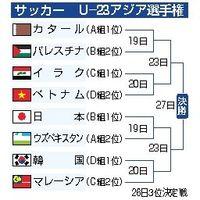 サッカー U―23アジア選手権