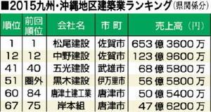 2015九州・沖縄地区建築業ランキング(県関係分)