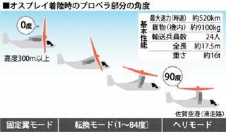 そこが知りたいオスプレイ計画(2) 安全に飛べるか