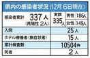 <新型コロナ>佐賀市の30代男性感染 県内、述べ337人