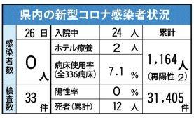 佐賀県内の感染状況(2021年3月26日現在)