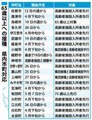 <新型コロナ>15市町は施設入所者から 佐賀県内高齢者の…
