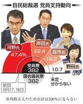 総裁選党員調査、河野氏47%