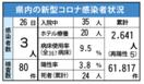 <新型コロナ>佐賀県内3人感染 延べ2641人に 7月2…
