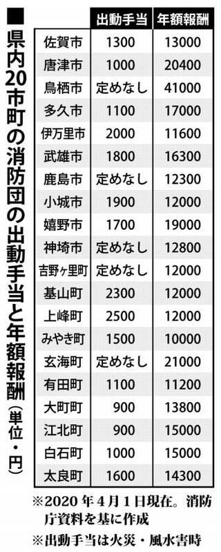 消防団出動報酬引き上げへ 標準額8000円、待遇改善へ全国通知