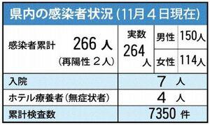 佐賀県内の感染状況(11月4日現在)
