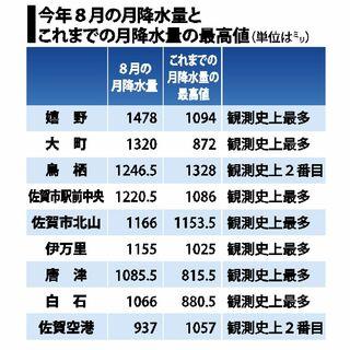 <佐賀2021大雨>県内7地点で観測史上最多 8月の1カ月降水量