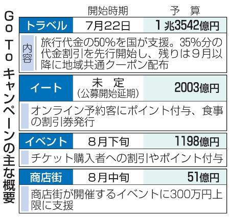 Go to キャンペーン 予算
