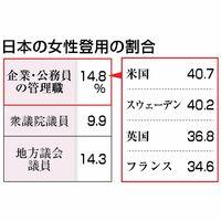 日本の女性登用の割合