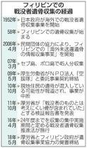 遺骨のDNA鑑定「日本人なし」