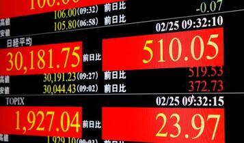 東証、午前終値3万0156円