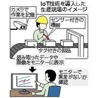 IoT技術を導入した生産現場のイメージ