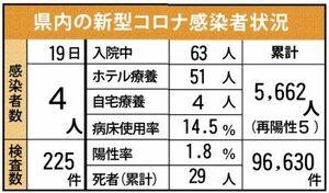 佐賀県内の感染状況(2021年9月19日現在)