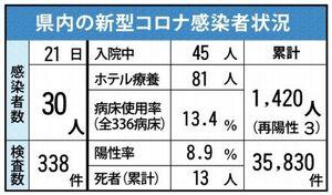 佐賀県内の感染状況(2021年4月21日現在)