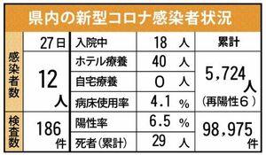 佐賀県内の感染状況(2021年9月27日現在)